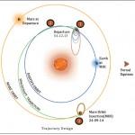 mp-trajectory-design1